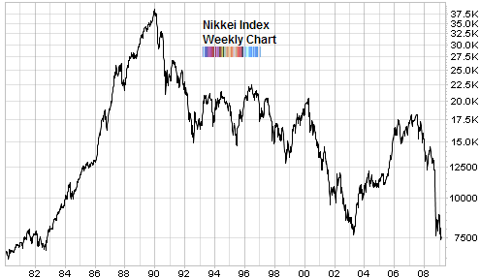 nikkei index back to 1980 level