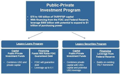 Federal Reserve System Structure federal reserve system chart