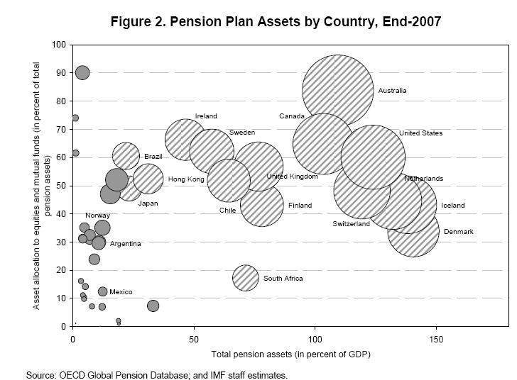 OECD Pension Plans