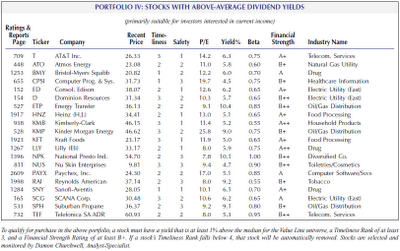 Value Line above market dividend yield portfolio