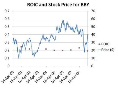 Best Buy Stock Quote Adorable Omurtlak77 Best Buy Stock Prices