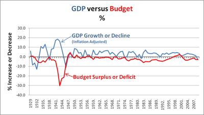 GDP Growth Vs. Budget Deficit