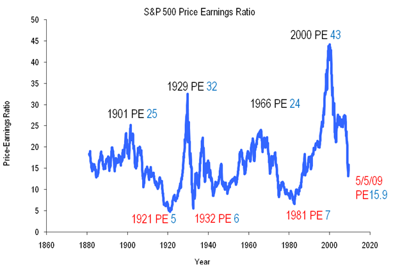 Robert Shiller S&amp;P500 PE Calculation