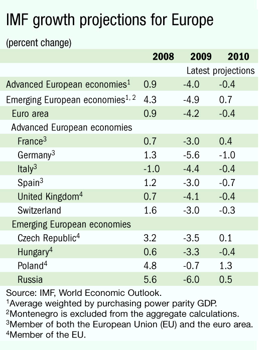 IMF Economy Projections
