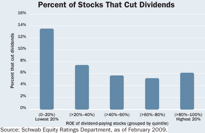 percent of stocks that cut dividend