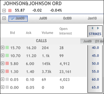 JNJ Options Graphic
