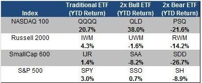 2x ETFs