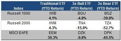 3x ETFs