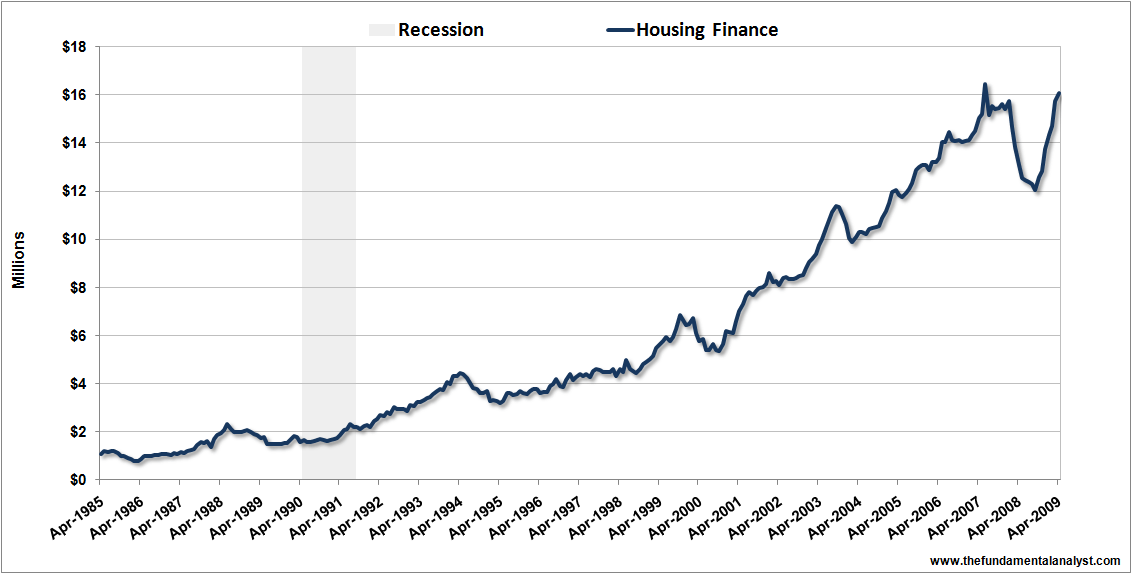 housing-finance-apr09