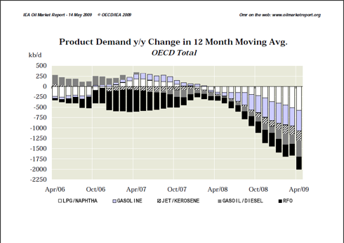 OMB Demand Change Y/Y OECD Total