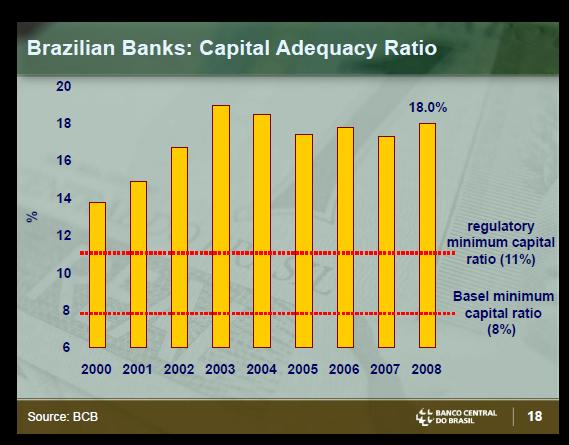 Brazil Banks capital adequacy ratio