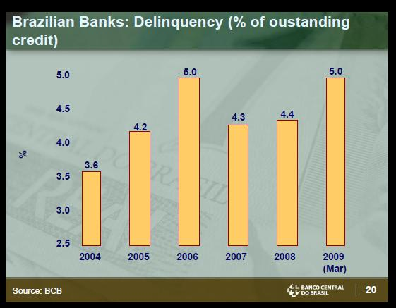 Brazil bankS delinquency ratio