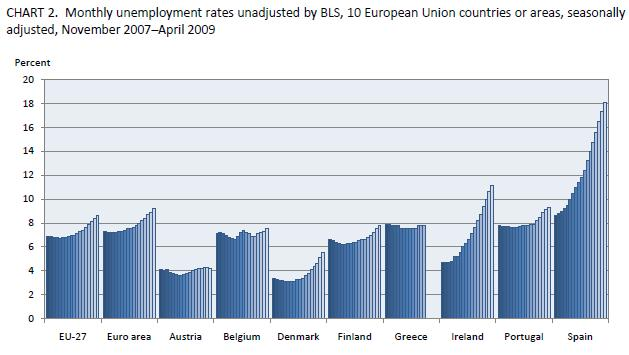 This graph shows Spain's unemployment along with other countries in Europe. Spain's unemployment is now 20%.