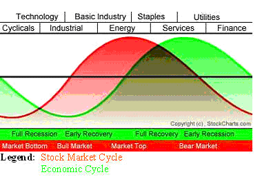 Sector Rotation Model from Sam Stovall and StochCharts.com