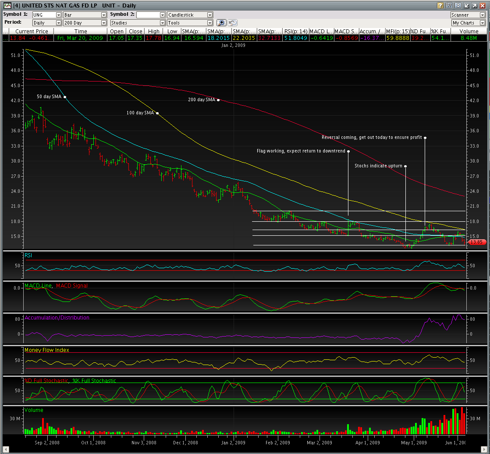 UNG Annotated 200 day SMA 6/4 11:30
