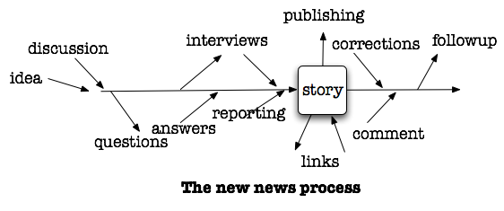 The new editorial process