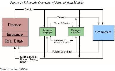 Schematic Overview of Flow-of-fund Models