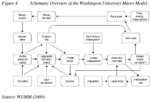 Schematic Overview of Washington University Macro Model