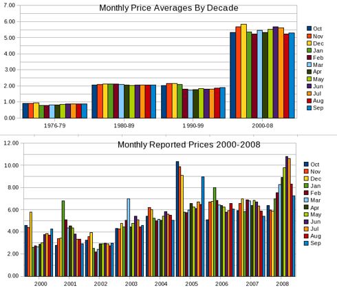 EIA Reported Monthly Average NG Prices by Decade