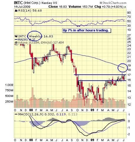 David Fry INTC Chart