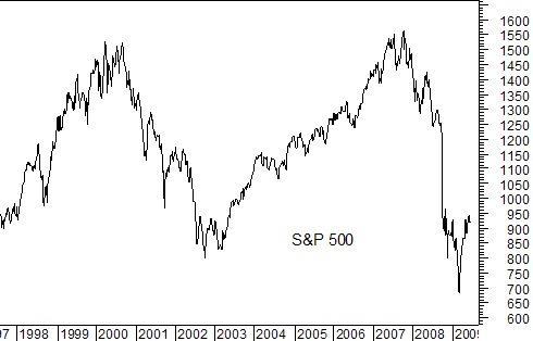 S&P since 97
