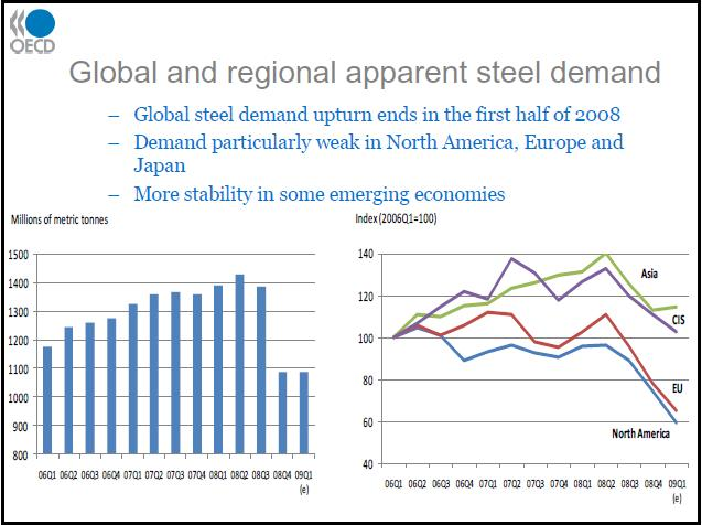 Global-Steel-Demand