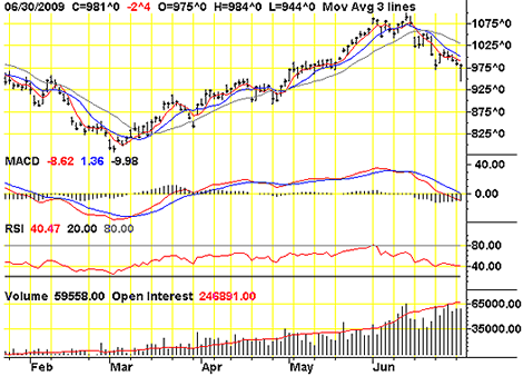 Soybean performance Feb - June 2009