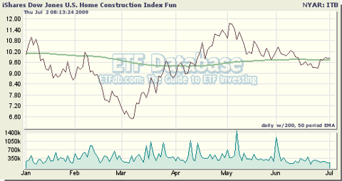 ITB Tracks the Home Construction Sector of the U.S. Equity Market