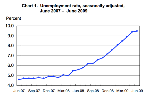 unemployment rate.png