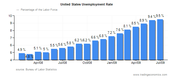 the factors that lead to the decreasement of the unemployment rate in the united states Throughout the 1950s both unemployment the united states was the result of the federal government's high-interest-rate policy growth in the economy also led.