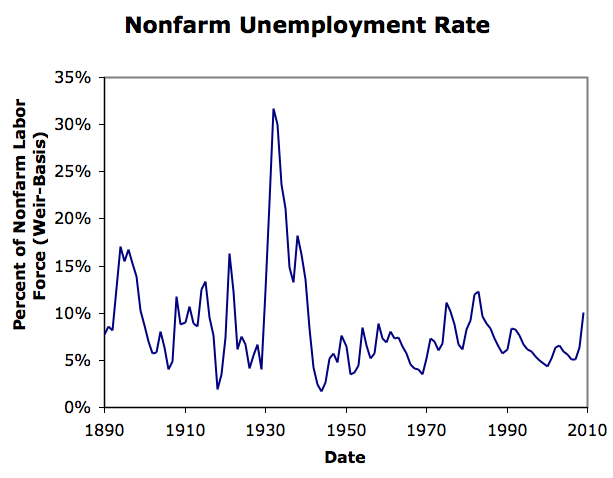Fun and games in 1921-22  1914-15m  1907-08  and 1893-6 as well as    The Great Depression Unemployment Graphs