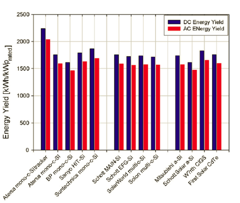 Fig 1 - energy yield by system cyprus.bmp