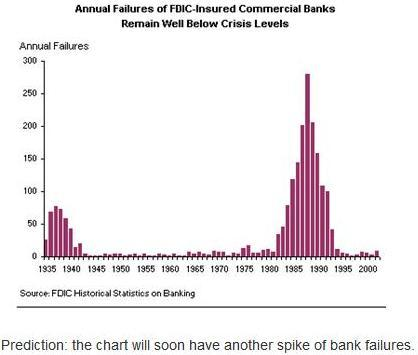 bank failures