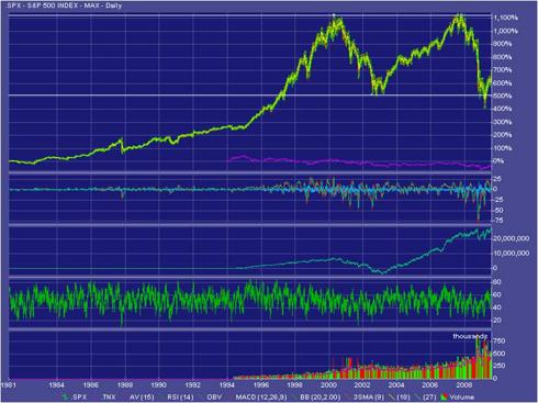 S&P500: 1991 - Present