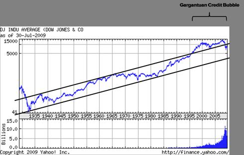 Dow Jones Industrials: 1928 - Present