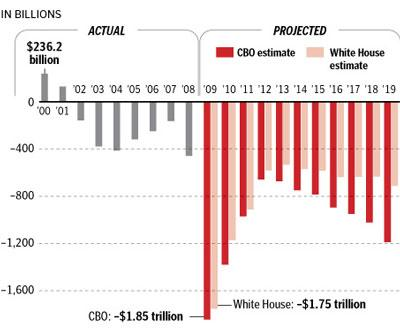Projected Federal Budget Deficits (aka Every US family now owes $1 million debt)