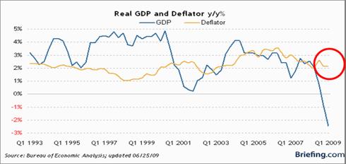 Deflation NEVER happened
