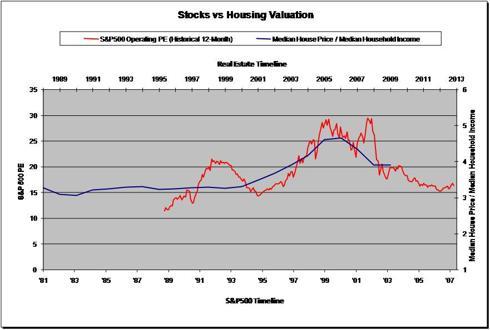 Valuation: Real Estate vs. S&P500 Bubbles
