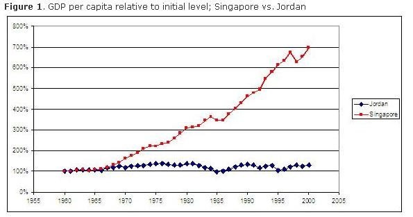 Singapore-Jordan-Per-Capita-GDP-Growth