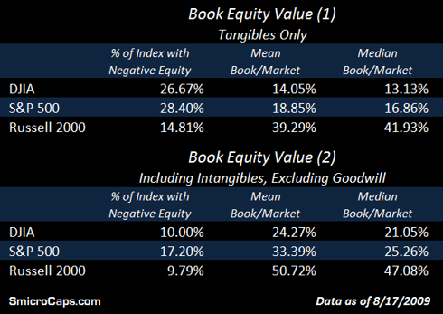 Equity Crater - Book Value - DJIA, S&P 500 and Russell 2000