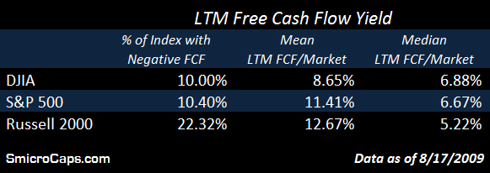 Equity Crater - Free Cash Flow - DJIA, S&P 500 and Russell 2000