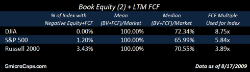 Equity Crater - Valuation Using Book Value and Free Cash Flow Combined - DJIA, S&P 500 and Russell 2000