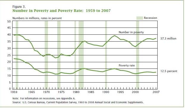 Poverty-Rate-US-2007