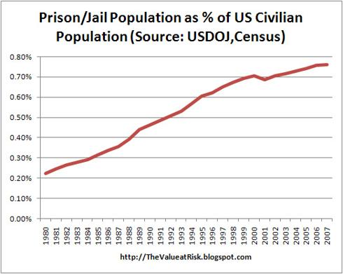 Prison/Jail Population as % of US Civilian Population