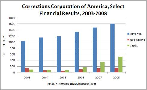 Corrections Corporation of America Financial Results 2003-2008