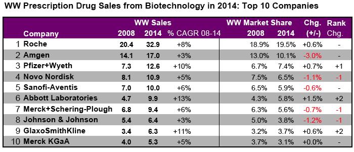 Top 10 pharma companies - R & D for GM, VP