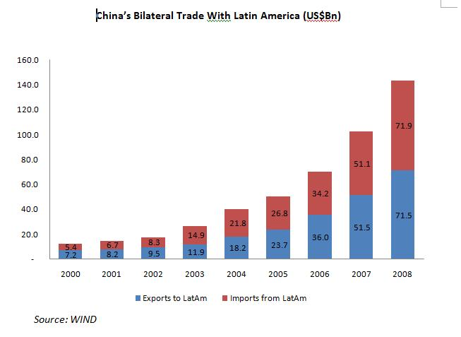 Kina, ekonomija koja menja globalne trendove Saupload_china_latam_trade