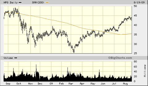 hpq-1-year-chart