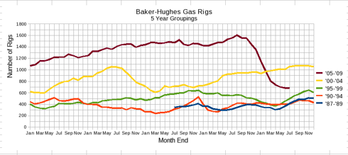 Chart of Baker-Hughes Month-End NG Rig Counts