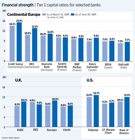 Tier1-Capital-Ratios-Europe-US-Banks